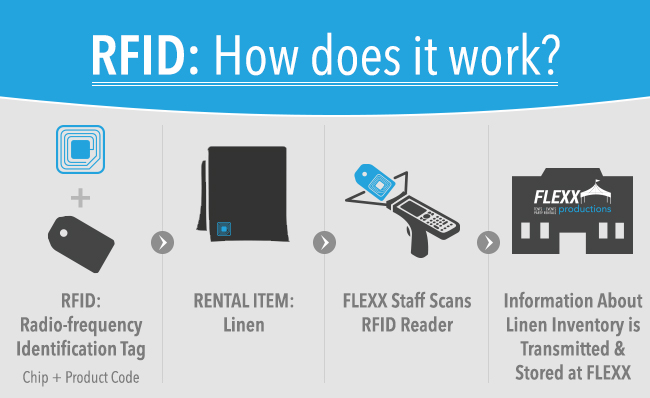 use rfid technology for reducing inventory Rfid in healthcare – a panacea for  substituting knowledge for inventory, thereby reducing total  target has required its suppliers to use rfid technology at.