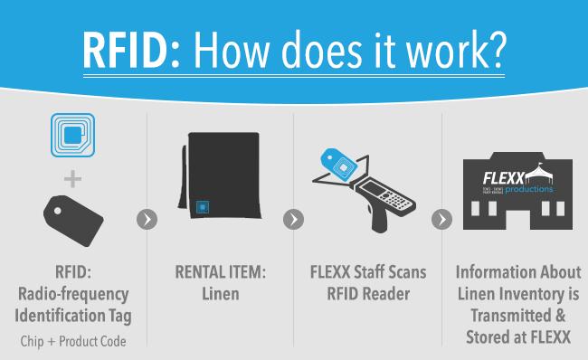 Flexx_RFIDInfographic